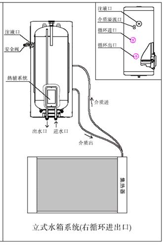 第一部分 设计依据 一 设计要求 根据小区楼型情况,本项目选用四季沐歌阳台壁挂太阳能热水器。太阳能水箱安装在阳台内,集热器安装在阳台外;无论户型大小,一律采用100L承压式水箱。水箱配电辅助加热,以备阴雨天能正常供应热水。 名称 规格型号 技术要求 单位 数量 使用部位 太阳能热水器 100L 含电加热 套 765 阳台 1、现有条件下,水箱以立式设置为主(若需要卧式安装须经我公司现场核实且甲方认可)。